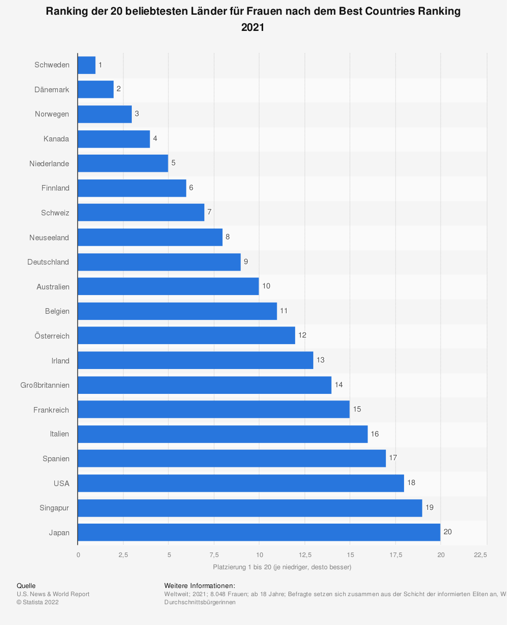 Statistik: Ranking der 20 beliebtesten Länder für Frauen nach dem Best Countries Ranking 2019 | Statista