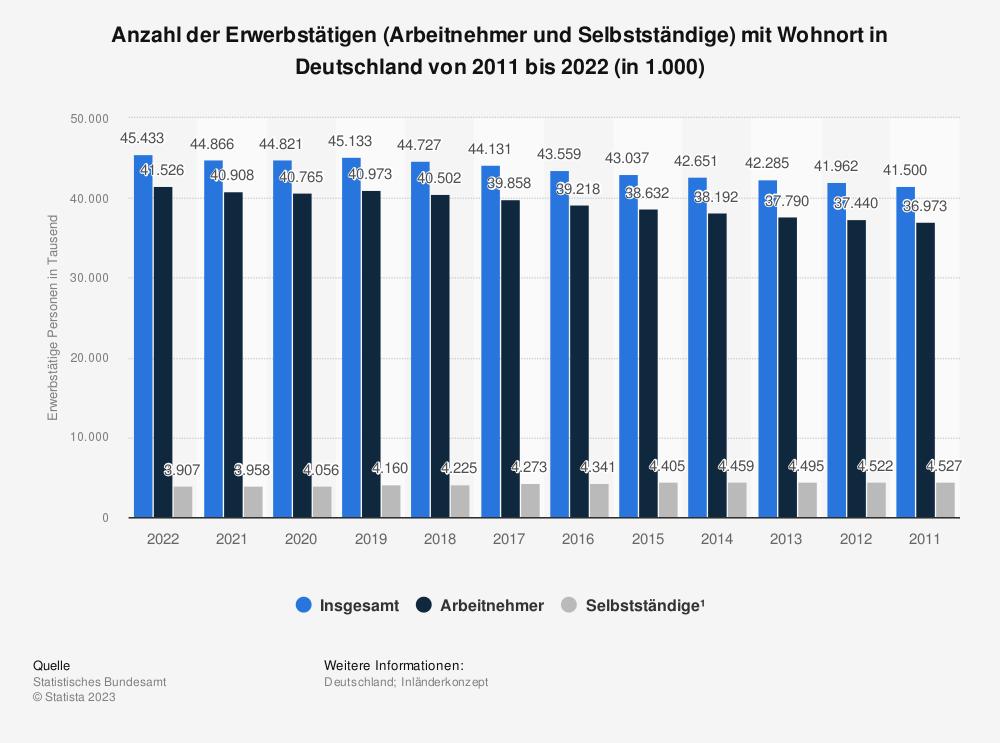 Statistik: Anzahl der Erwerbstätigen mit Arbeitsort in Deutschland von 2010 bis 2018 (in 1.000) | Statista