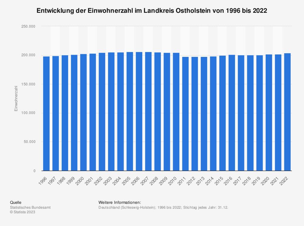 Statistik: Entwicklung der Einwohnerzahl im Landkreis Ostholstein von 1995 bis 2020 | Statista