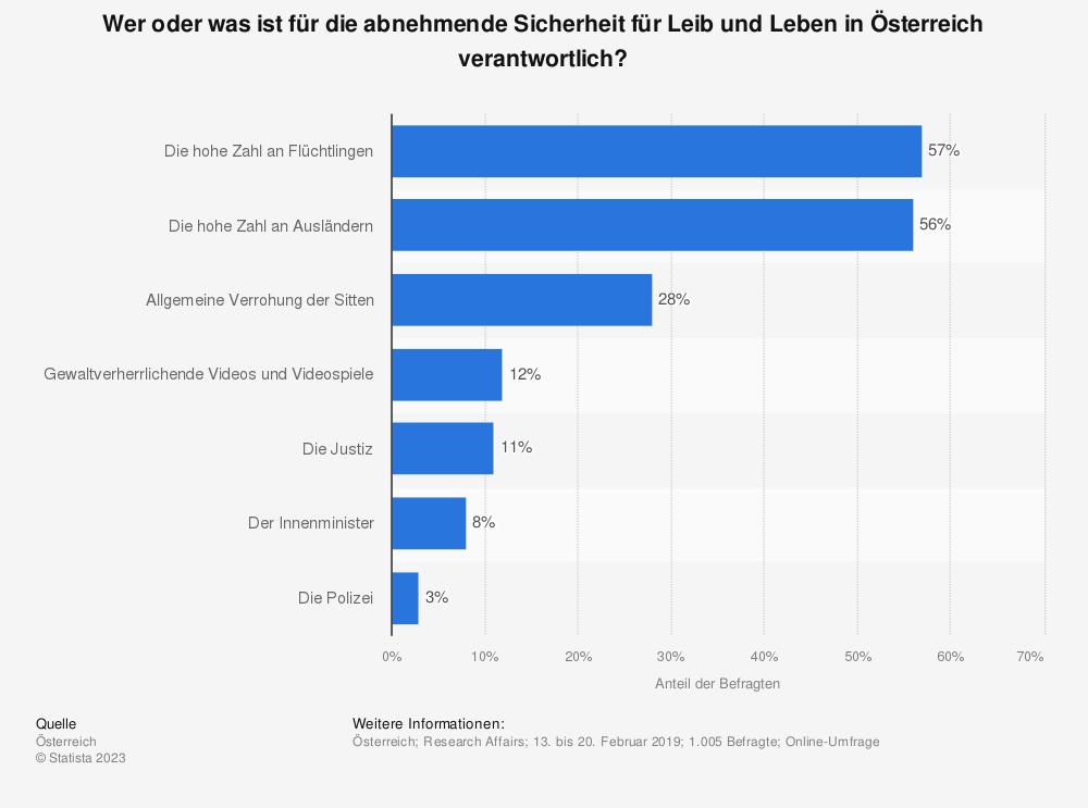 Statistik: Wer oder was ist für die abnehmende Sicherheit für Leib und Leben in Österreich verantwortlich? | Statista