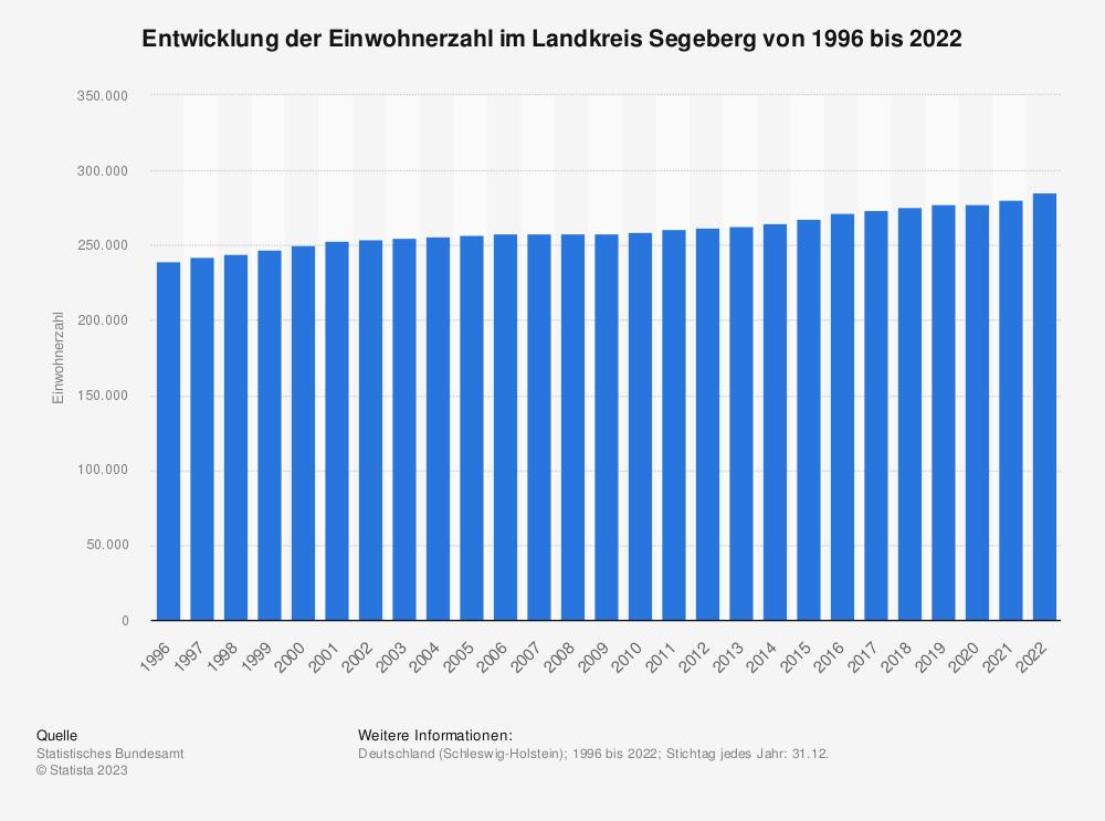Statistik: Entwicklung der Einwohnerzahl im Landkreis Segeberg von 1995 bis 2019 | Statista
