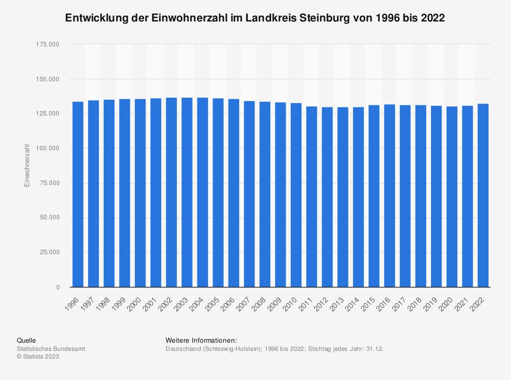 Statistik: Entwicklung der Einwohnerzahl im Landkreis Steinburg von 1995 bis 2020 | Statista