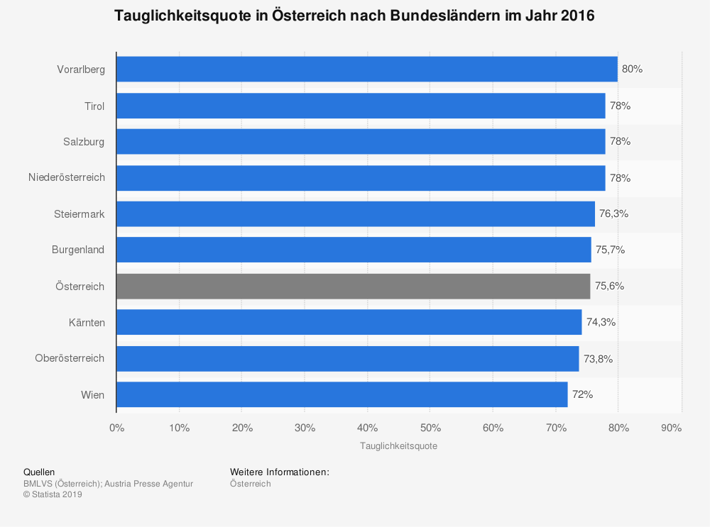 Statistik: Tauglichkeitsquote in Österreich nach Bundesländern im Jahr 2016 | Statista