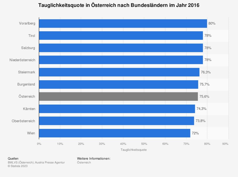 Statistik: Untauglichkeitsquote in Österreich nach Bundesländern im Jahr 2016 | Statista