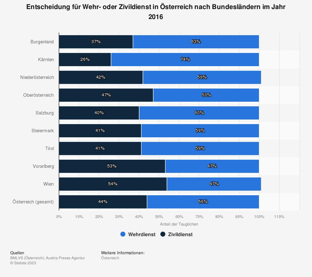 Statistik: Entscheidung für Wehr- oder Zivildienst in Österreich nach Bundesländern im Jahr 2016 | Statista