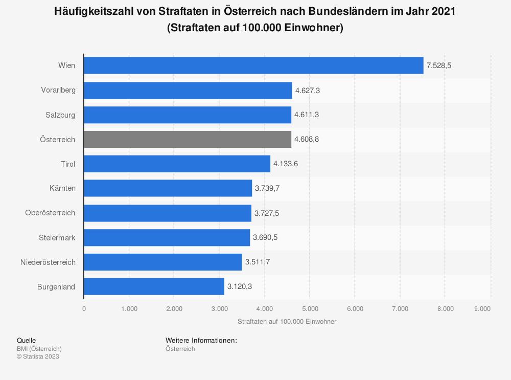 Statistik: Häufigkeitszahl von Straftaten in Österreich nach Bundesländern im Jahr 2017 (Straftaten auf 100.000 Einwohner) | Statista