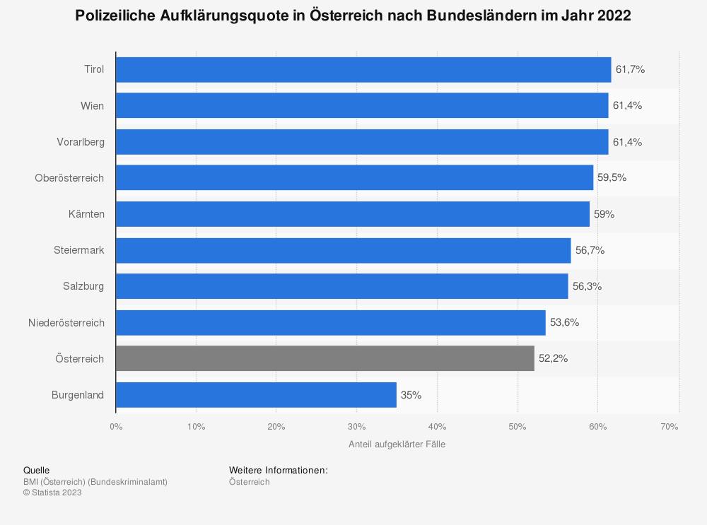 Statistik: Polizeiliche Aufklärungsquote in Österreich nach Bundesländern im Jahr 2018 | Statista