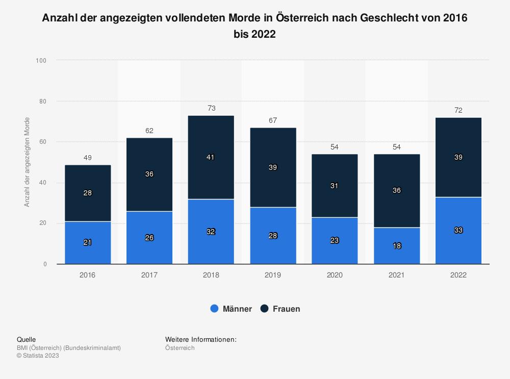 Statistik: Anzahl der angezeigten Morde in Österreich von 2013 bis 2017 | Statista