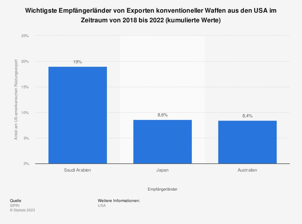 Statistik: Wichtigste Empfängerländer von Exporten konventioneller Waffen aus den USA im Zeitraum von 2014 bis 2018 (kumulierte Werte) | Statista