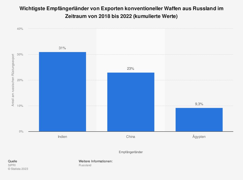 Statistik: Wichtigste Empfängerländer von Exporten konventioneller Waffen aus Russland im Zeitraum von 2014 bis 2018 (kumulierte Werte) | Statista