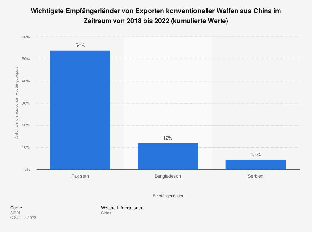 Statistik: Wichtigste Empfängerländer von Exporten konventioneller Waffen aus China im Zeitraum von 2014 bis 2018 (kumulierte Werte) | Statista