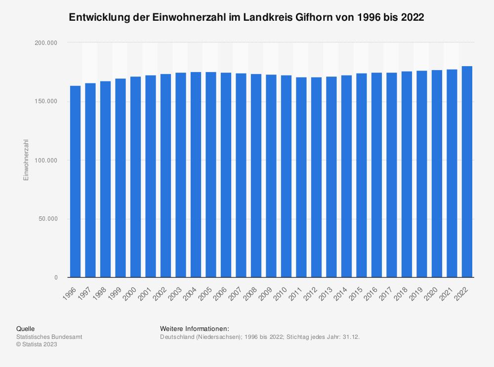 Statistik: Entwicklung der Einwohnerzahl im Landkreis Gifhorn von 1995 bis 2019 | Statista