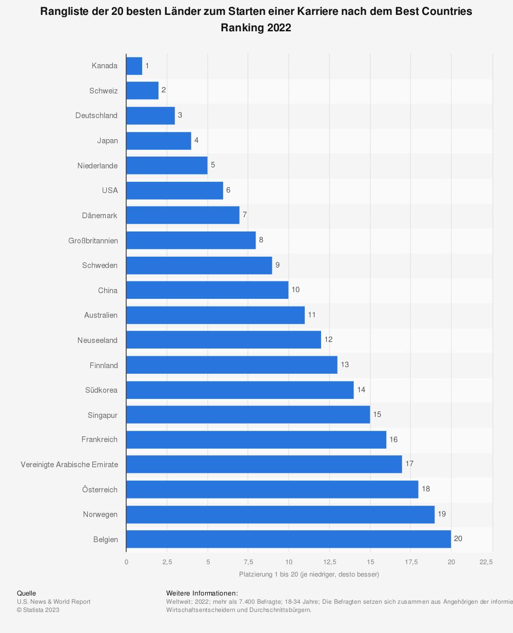 Statistik: Ranking der 20 besten Länder zum Starten einer Karriere nach dem Best Countries Ranking 2021 | Statista
