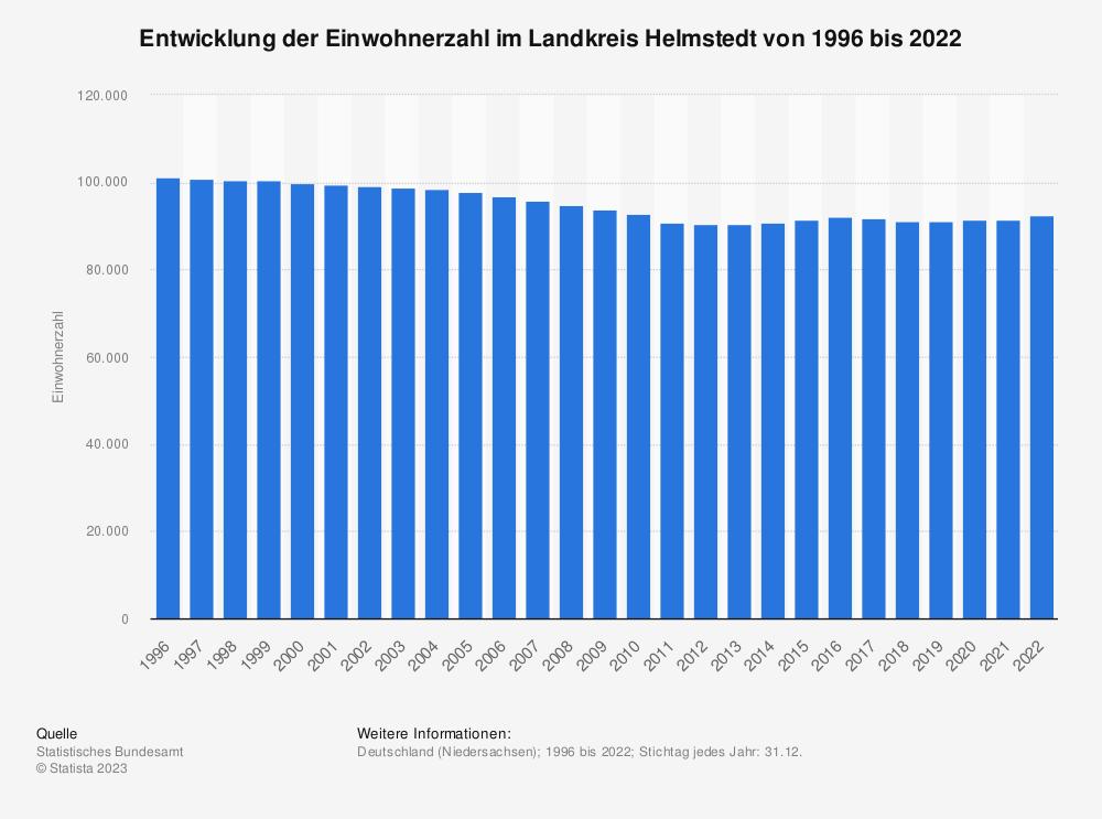 Statistik: Entwicklung der Einwohnerzahl im Landkreis Helmstedt von 1995 bis 2020   Statista