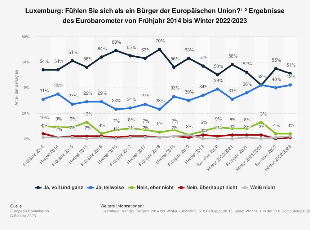 Statistik: Luxemburg: Fühlen Sie sich als ein Bürger der Europäischen Union? * Ergebnisse des Eurobarometer von Frühjahr 2014 bis Herbst 2019 | Statista