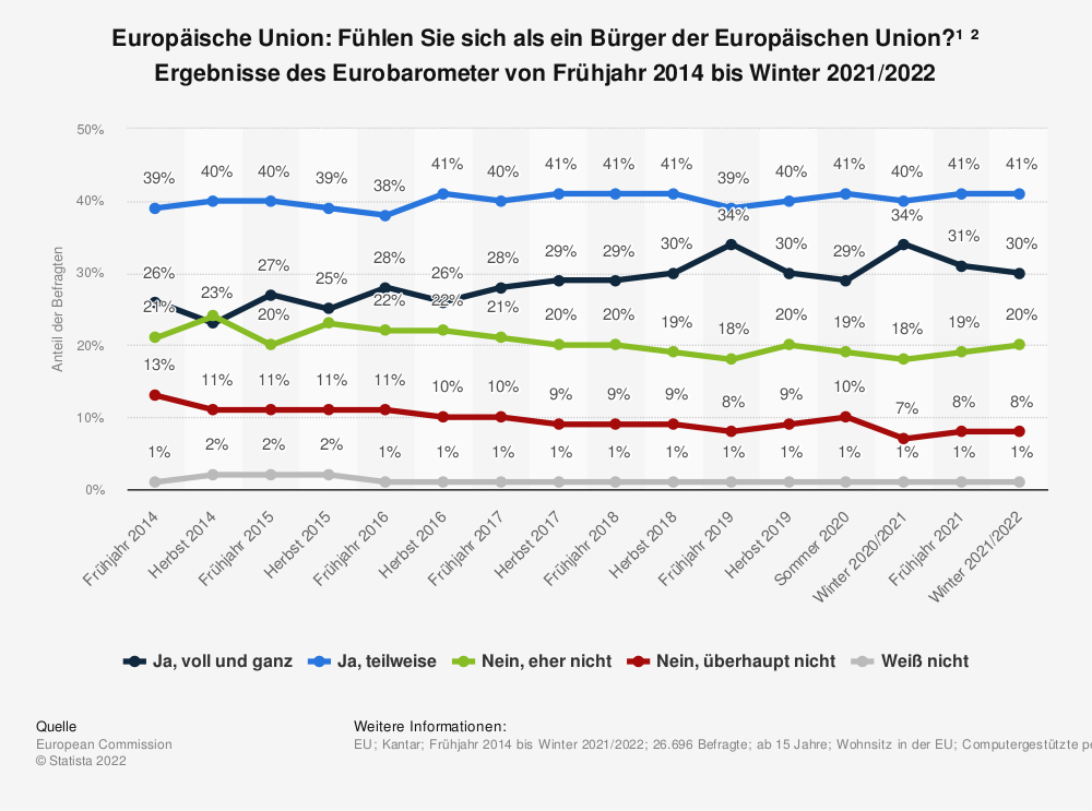 Statistik: Europäische Union: Fühlen Sie sich als ein Bürger der Europäischen Union?¹ ² Ergebnisse des Eurobarometer von Frühjahr 2014 bis Sommer 2020 | Statista