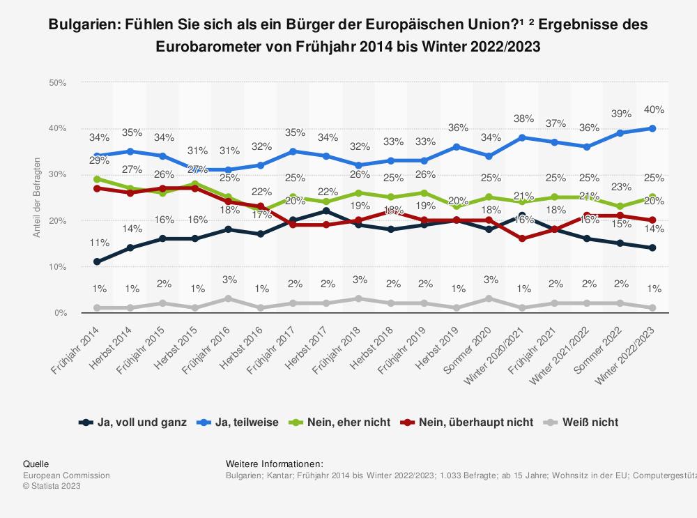 Statistik: Bulgarien: Fühlen Sie sich als ein Bürger der Europäischen Union? * Ergebnisse des Eurobarometer von Frühjahr 2014 bis Herbst 2018 | Statista