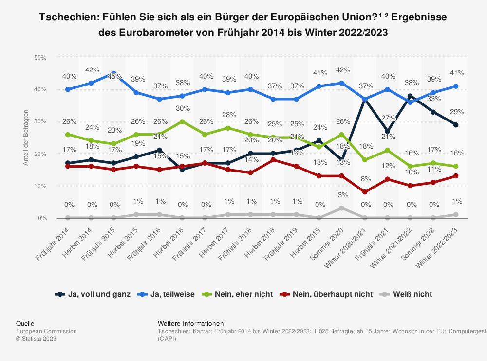 Statistik: Tschechien: Fühlen Sie sich als ein Bürger der Europäischen Union? * Ergebnisse des Eurobarometer von Frühjahr 2014 bis Herbst 2018 | Statista