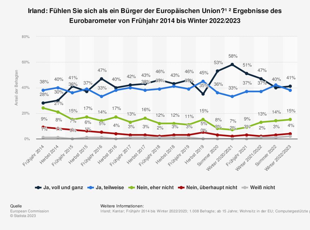 Statistik: Irland: Fühlen Sie sich als ein Bürger der Europäischen Union? * Ergebnisse des Eurobarometer von Frühjahr 2014 bis Herbst 2019 | Statista