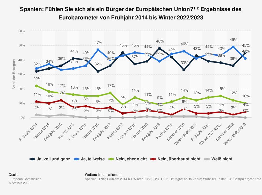 Statistik: Spanien: Fühlen Sie sich als ein Bürger der Europäischen Union?¹ ² Ergebnisse des Eurobarometer von Frühjahr 2014 bis Sommer 2020 | Statista