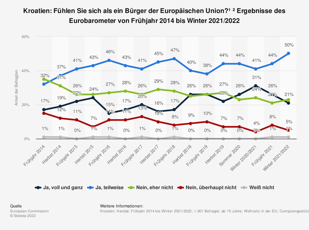 Statistik: Kroatien: Fühlen Sie sich als ein Bürger der Europäischen Union? * Ergebnisse des Eurobarometer von Frühjahr 2014 bis Herbst 2018 | Statista