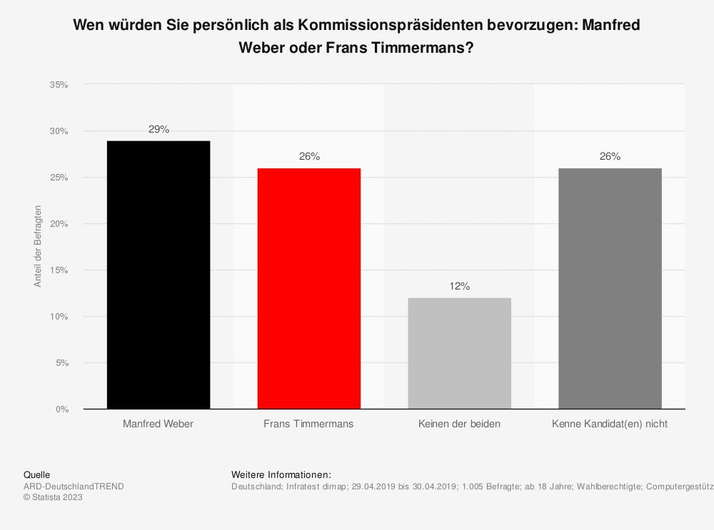 Statistik: Wen würden Sie persönlich als Kommissionspräsidenten bevorzugen: Manfred Weber oder Frans Timmermans? | Statista