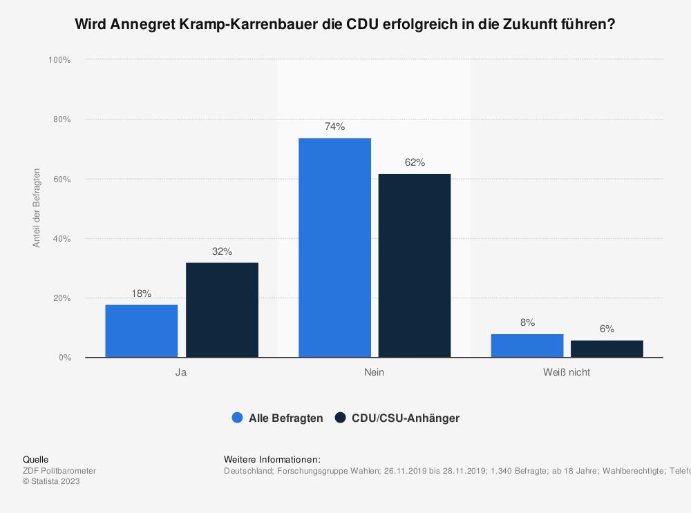 Statistik: Wird Annegret Kramp-Karrenbauer die CDU erfolgreich in die Zukunft führen? | Statista
