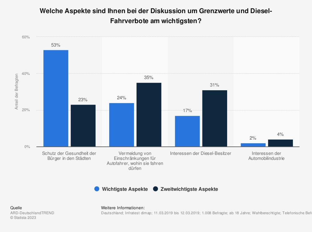 Statistik: Welche Aspekte sind Ihnen bei der Diskussion um Grenzwerte und Diesel-Fahrverbote am wichtigsten? | Statista