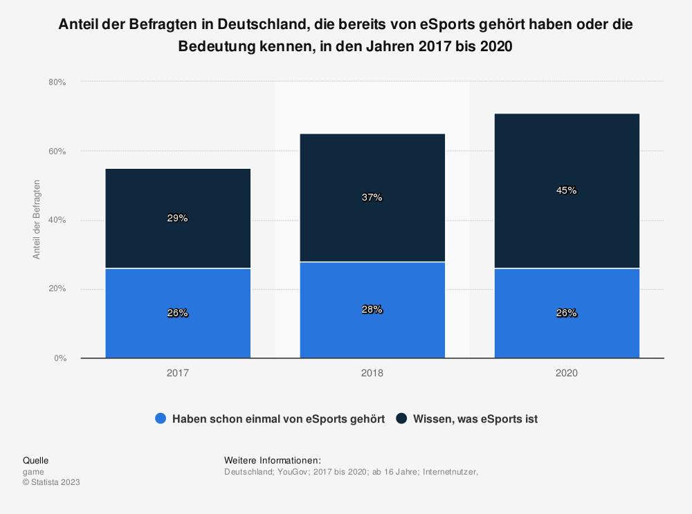 Statistik: Anteil der Befragten in Deutschland, die bereits von eSports gehört haben oder die Bedeutung kennen, in den Jahren 2017 und 2018 | Statista