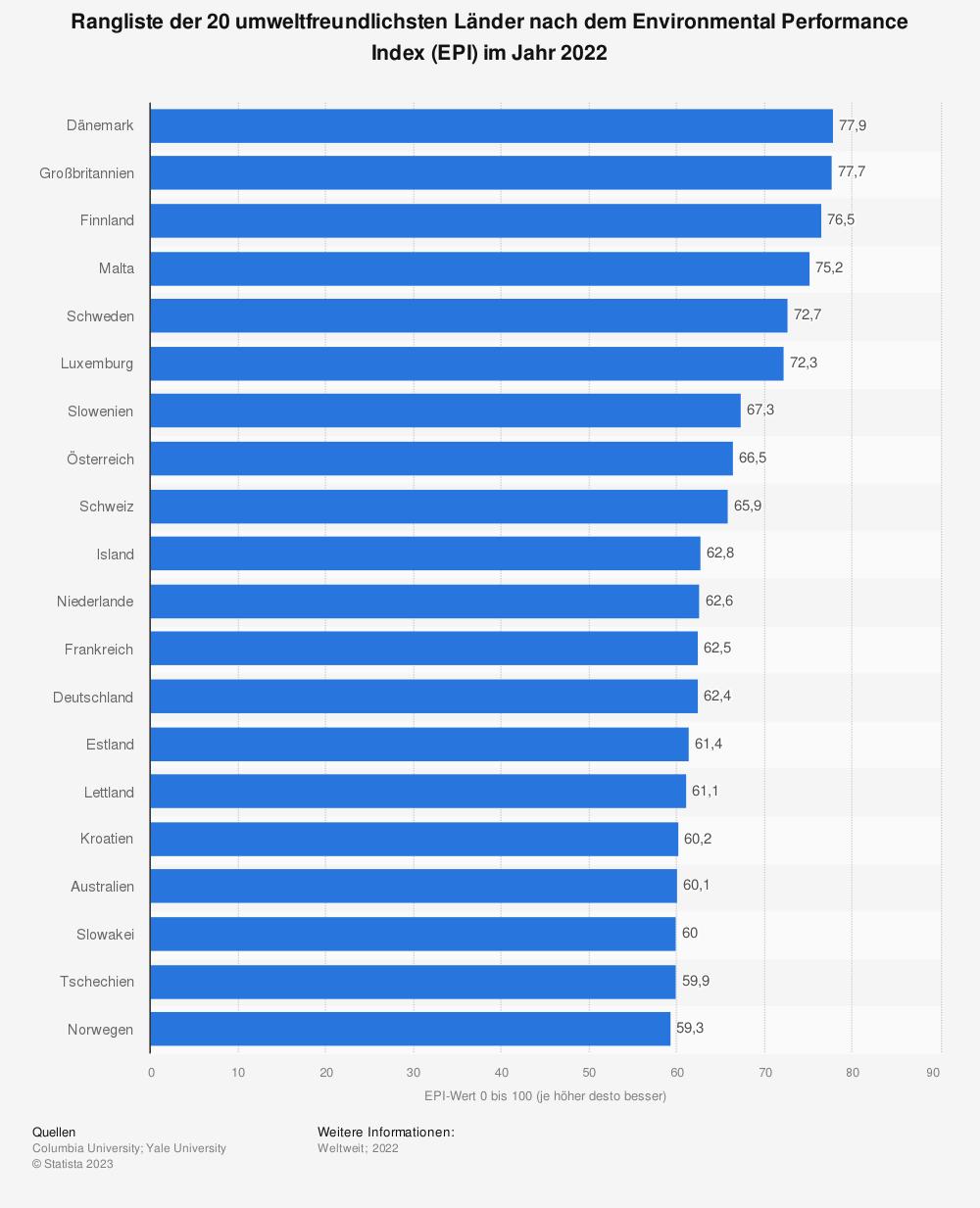 Statistik: Ranking der 20 umweltfreundlichsten Länder nach dem Environmental Performance Index (EPI) im Jahr 2018 | Statista