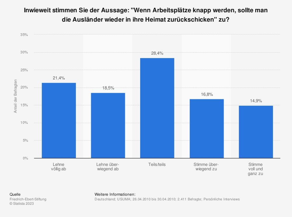 """Statistik: Inwieweit stimmen Sie der Aussage: """"Wenn Arbeitsplätze knapp werden, sollte man die Ausländer wieder in ihre Heimat zurückschicken"""" zu?   Statista"""
