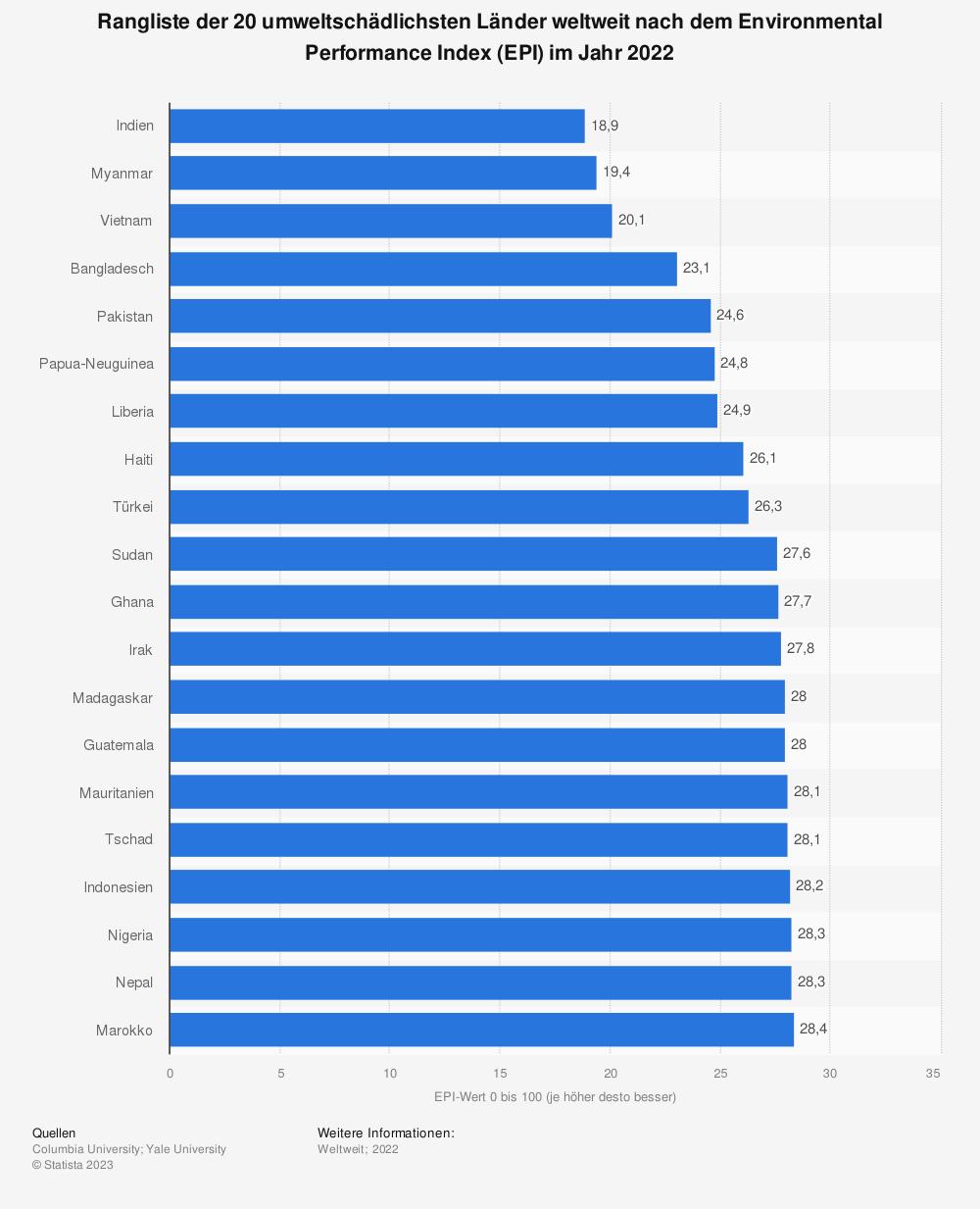 Statistik: Ranking der 20 umweltschädlichsten Länder nach dem Environmental Performance Index (EPI) im Jahr 2018 | Statista