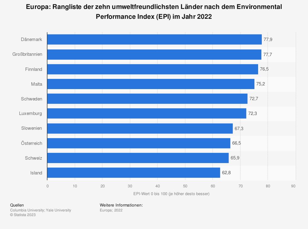 Statistik: Europa: Ranking der zehn umweltfreundlichsten Länder nach dem Environmental Performance Index (EPI) im Jahr 2020 | Statista