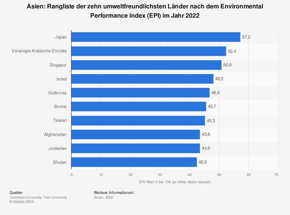Statistik: Asien: Ranking der zehn umweltfreundlichsten Länder nach dem Environmental Performance Index (EPI) im Jahr 2020 | Statista