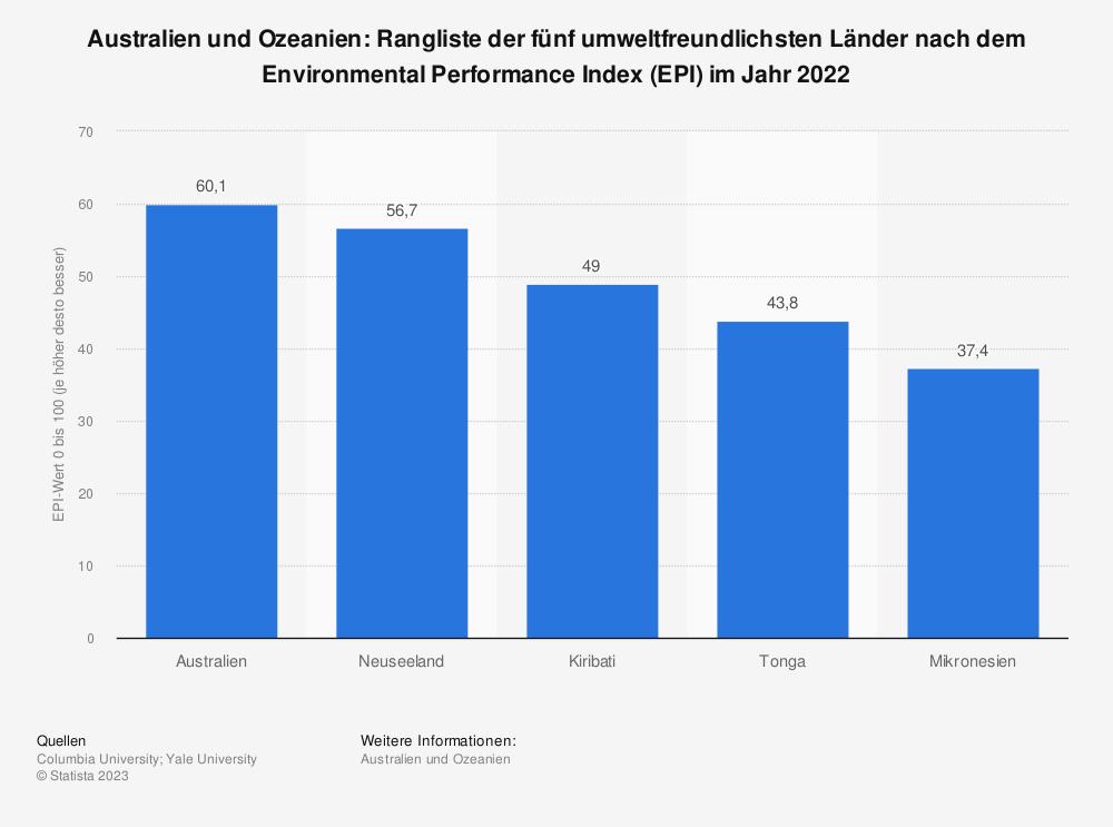 Statistik: Australien und Ozeanien: Ranking der fünf umweltfreundlichsten Länder nach dem Environmental Performance Index (EPI) im Jahr 2018 | Statista