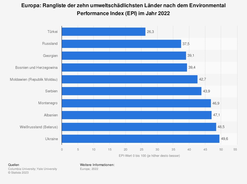 Statistik: Europa: Ranking der zehn umweltschädlichsten Länder nach dem Environmental Performance Index (EPI) im Jahr 2018 | Statista