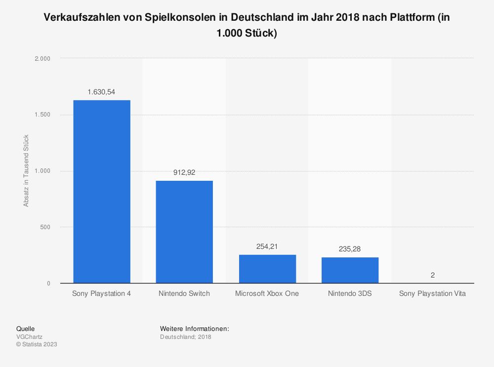 Statistik: Verkaufszahlen von Spielkonsolen in Deutschland im Jahr 2018 nach Plattform (in 1.000 Stück) | Statista