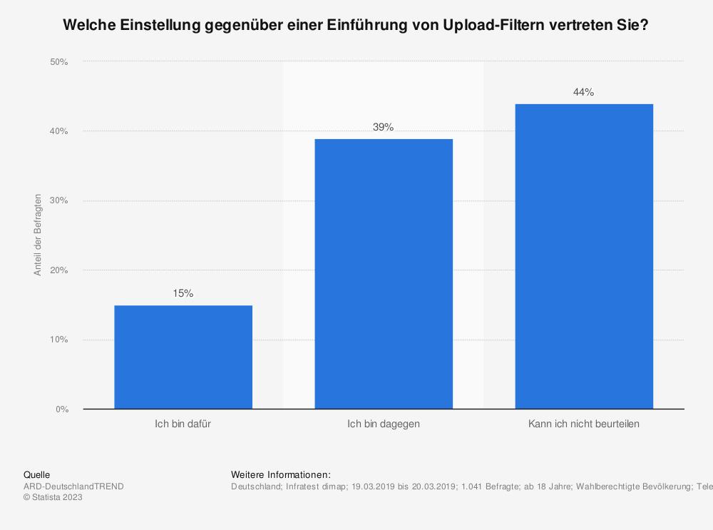 Statistik: Welche Einstellung gegenüber einer Einführung von Upload-Filtern vertreten Sie? | Statista