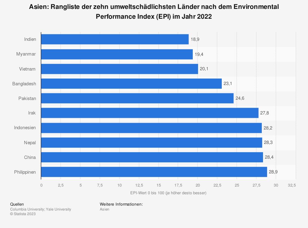 Statistik: Asien: Ranking der zehn umweltschädlichsten Länder nach dem Environmental Performance Index (EPI) im Jahr 2018   Statista