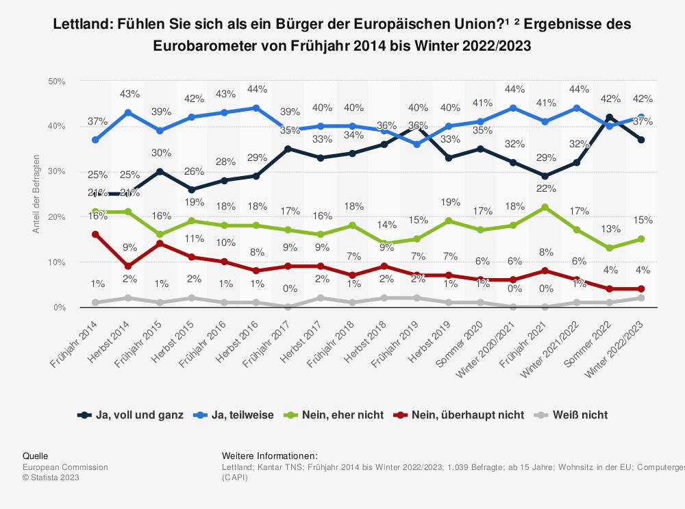 Statistik: Lettland: Fühlen Sie sich als ein Bürger der Europäischen Union? * Ergebnisse des Eurobarometer von Frühjahr 2014 bis Frühjahr 2019 | Statista