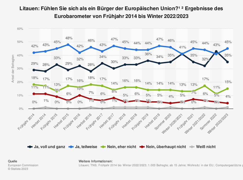Statistik: Litauen: Fühlen Sie sich als ein Bürger der Europäischen Union? * Ergebnisse des Eurobarometer von Frühjahr 2014 bis Frühjahr 2019 | Statista