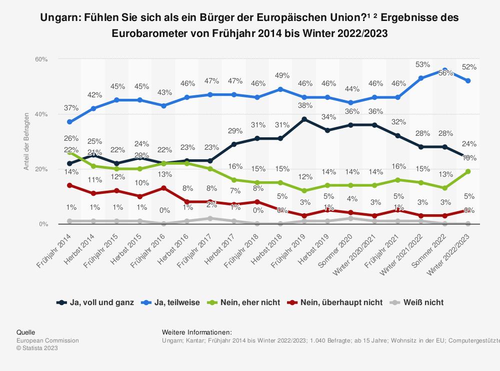 Statistik: Ungarn: Fühlen Sie sich als ein Bürger der Europäischen Union? * Ergebnisse des Eurobarometer von Frühjahr 2014 bis Frühjahr 2019 | Statista