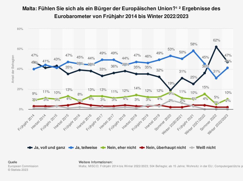 Statistik: Malta: Fühlen Sie sich als ein Bürger der Europäischen Union? * Ergebnisse des Eurobarometer von Frühjahr 2014 bis Frühjahr 2019 | Statista