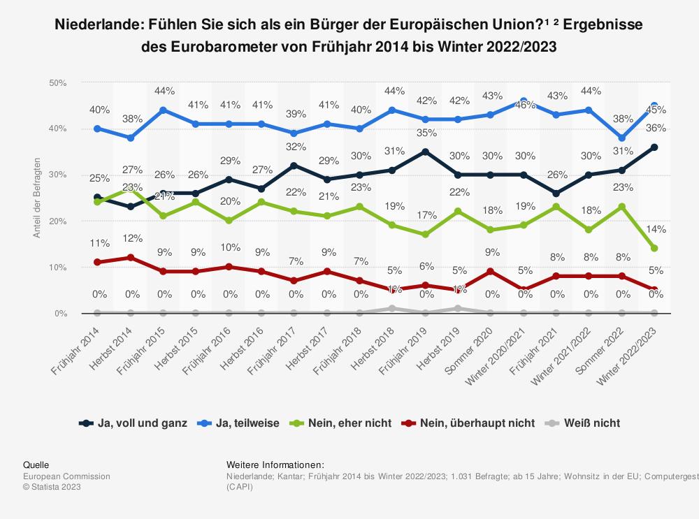 Statistik: Niederlande: Fühlen Sie sich als ein Bürger der Europäischen Union? * Ergebnisse des Eurobarometer von Frühjahr 2014 bis Herbst 2018 | Statista