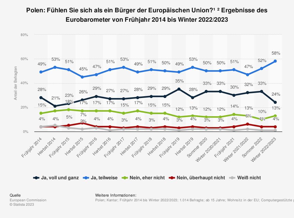 Statistik: Polen: Fühlen Sie sich als ein Bürger der Europäischen Union? * Ergebnisse des Eurobarometer von Frühjahr 2014 bis Frühjahr 2019 | Statista
