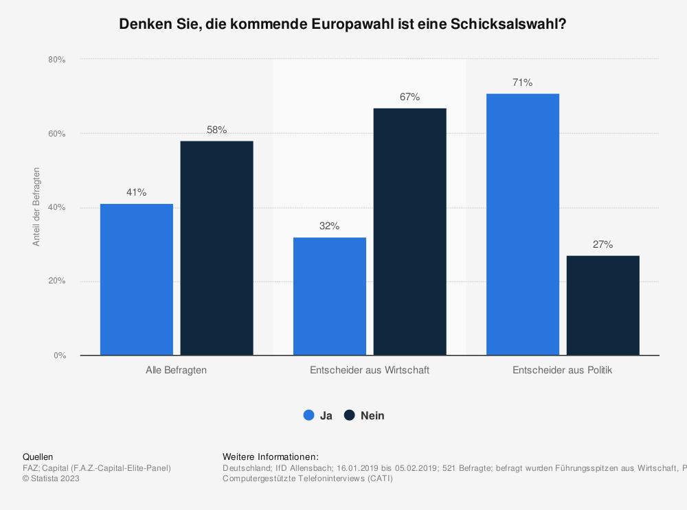 Statistik: Denken Sie, die kommende Europawahl ist eine Schicksalswahl? | Statista