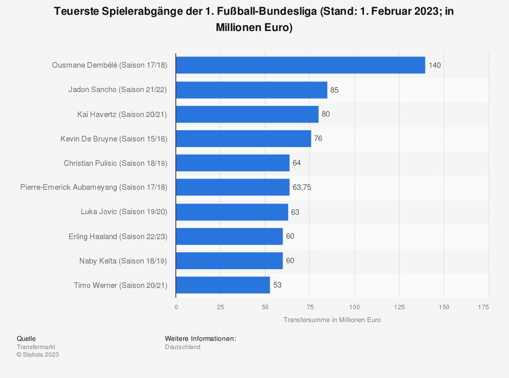Statistik: Teuerste Spielerabgänge der 1. Fußball-Bundesliga (Stand: 1. Februar 2021; in Millionen Euro) | Statista