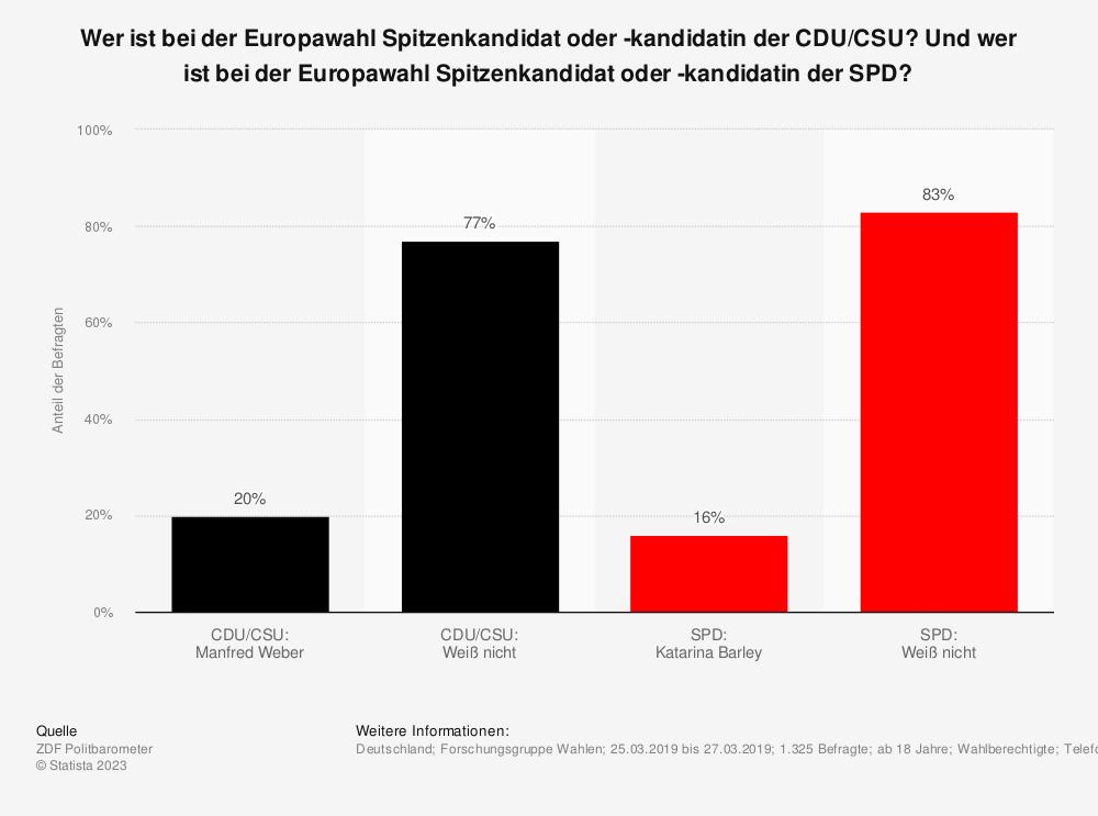 Statistik: Wer ist bei der Europawahl Spitzenkandidat oder -kandidatin der CDU/CSU? Und wer ist bei der Europawahl Spitzenkandidat oder -kandidatin der SPD? | Statista