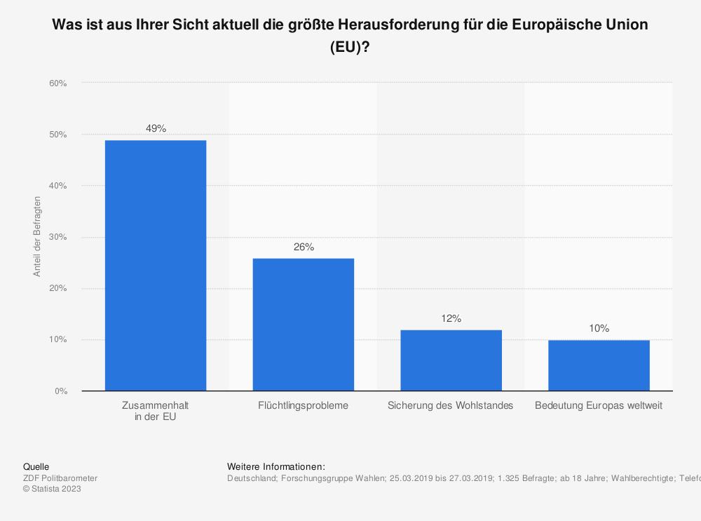 Statistik: Was ist aus Ihrer Sicht aktuell die größte Herausforderung für die Europäische Union (EU)? | Statista
