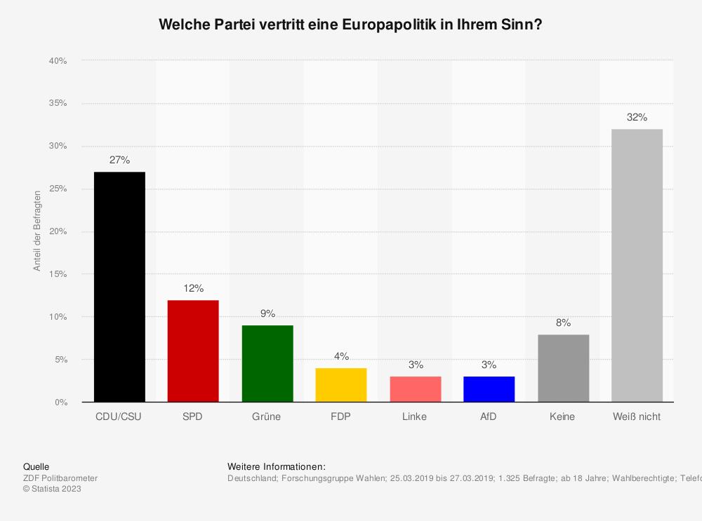 Statistik: Welche Partei vertritt eine Europapolitik in Ihrem Sinn? | Statista